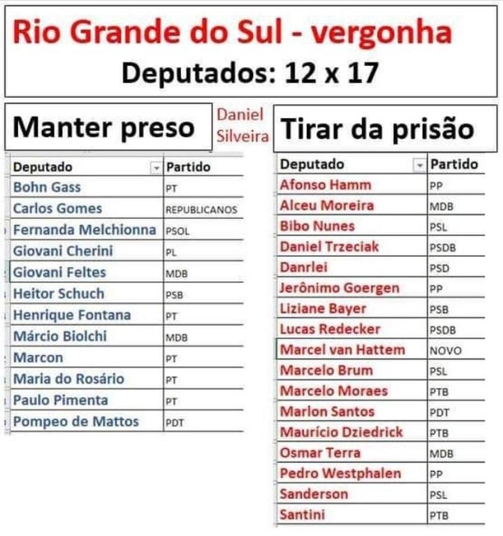 Para guardar: os deputados gaúchos que votaram pela libertação do miliciano Daniel Silveira