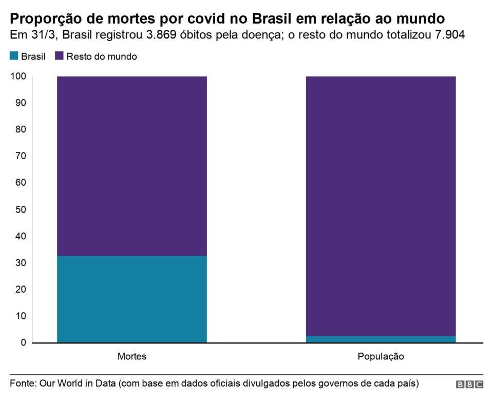 Dois gráficos aterrorizantes que dão a real sobre a evolução do Covid-19 no Brasil