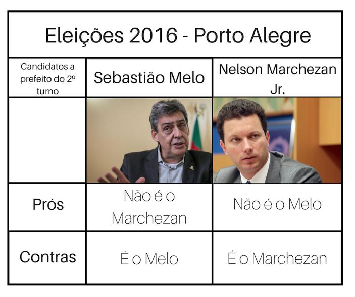 Tire suas dúvidas para saber em quem votar no segundo turno em Porto Alegre