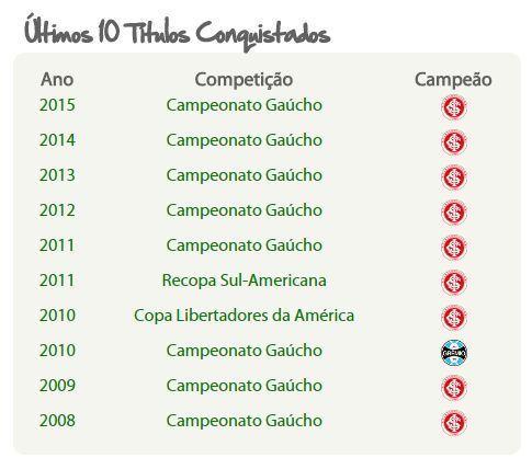 Fonte: grenais.com.br