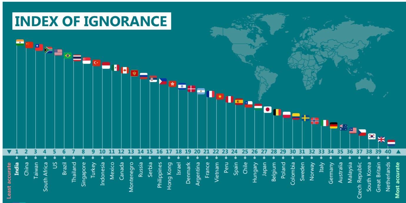 Brasil fica em sexto lugar no ranking de países 'mais ignorantes' do mundo