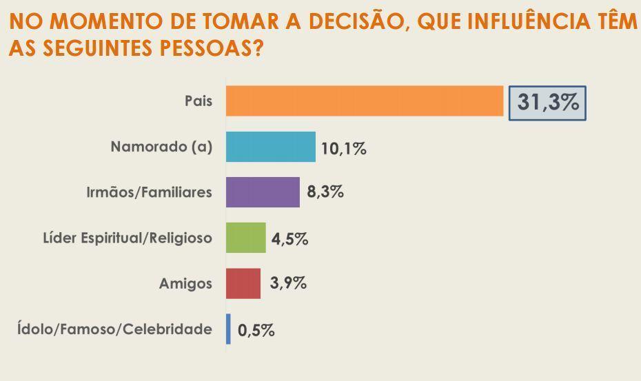 Sul tem o maior número de ateus do Brasil, segundo o Projeto 18/34